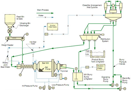 ball mill work process